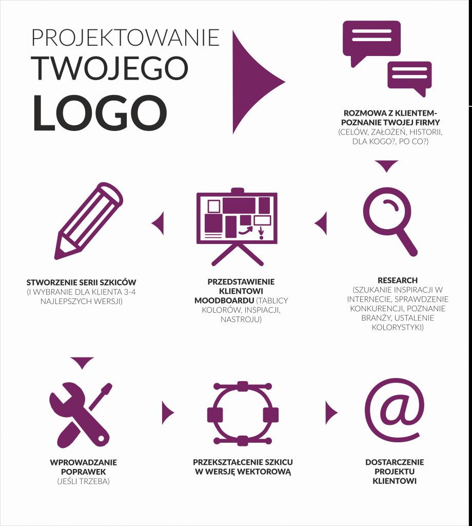 projektowanie logo infografika
