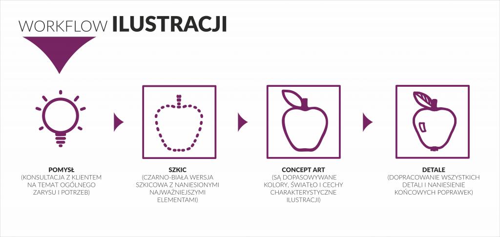 tworzenie ilustracji infografika